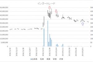 増担保規制日足チャートインタートレード3747-20161228-20170201
