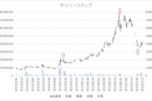 増担保規制日足チャートサイバーステップ3810-20170417-20170721