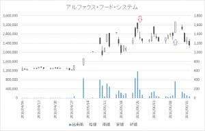 増担保規制日足チャートアルファクス・フード・システム(3814)-20160526-20160610