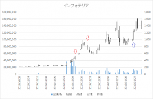 増担保規制日足チャートインフォテリア(3853)-20151211-20160126