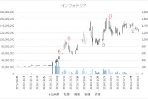 増担保規制日足チャートインフォテリア3853-20160202-20160226