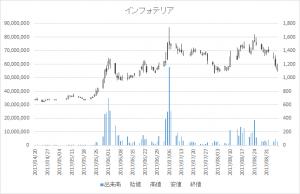 インフォテリア(3853)-日足20170906