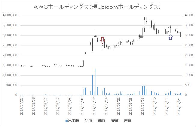 増担保規制日足チャートAWSホールディングス3937-20170612-20170721