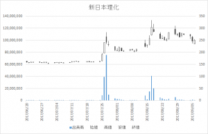 新日本理化(4406)-日足20170906