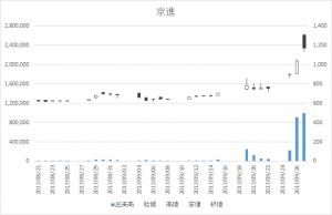 京進(4735)-日足20170927