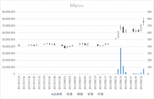 Mipox(5381)-日足20170901