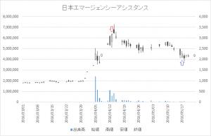 増担保規制日足チャート日本エマージェンシーアシスタンス6063-20160413-20160517