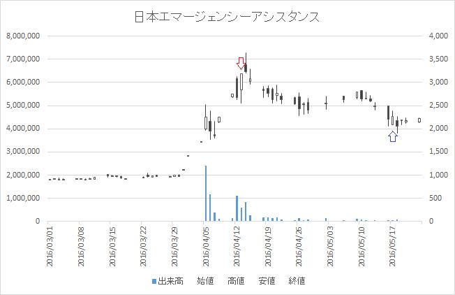 増担保規制日足チャート日本エマージェンシーアシスタンス(6063)-20160413-20160517