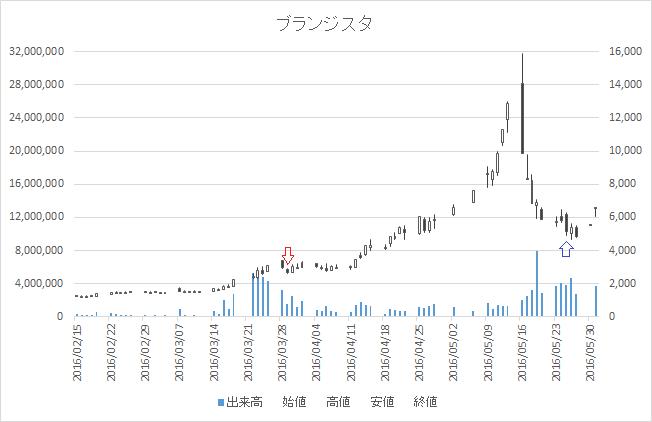 増担保規制日足チャートブランジスタ6176-20160329-20160525