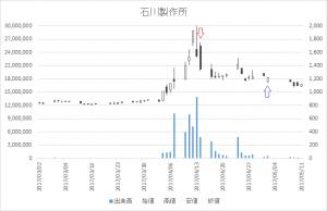 増担保規制日足チャート石川製作所(6208)-20170414-20170502