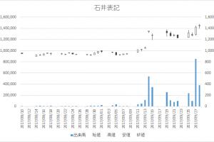 石井表記(6336)-日足20170928