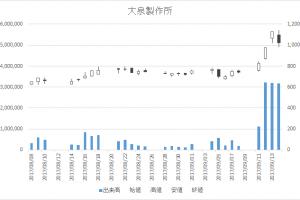 大泉製作所(6618)-日足20170914