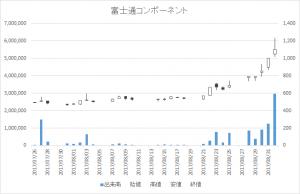 富士通コンポーネント(6719)-日足20170901