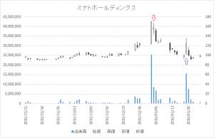 増担保規制日足チャートミナトホールディングス6862-20160105-20160119