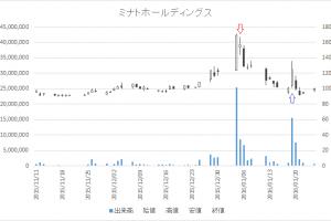 増担保規制日足チャートミナトホールディングス(6862)-20160105-20160119