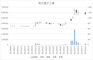 菊水電子工業(6912)-日足20170919