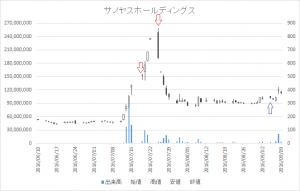 増担保規制日足チャートサノヤスホールディングス7022-20160719-20160905
