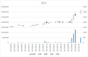 安永(7271)-日足20170911