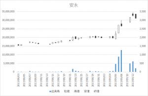 安永(7271)-日足20170913
