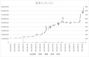 増担保規制日足チャート五洋インテックス7519-20170629-20170824