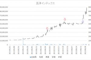 増担保規制日足チャート五洋インテックス(7519)-20170629-20170824