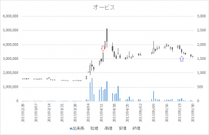 増担保規制日足チャートオービス7827-20170412-20170524
