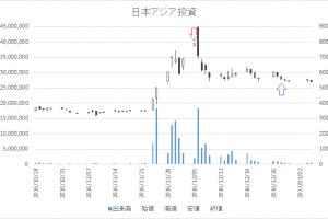 増担保規制日足チャート日本アジア投資8518-20161205-20161228
