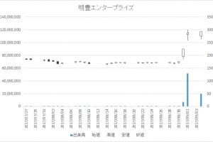 明豊エンタープライズ(8927)-日足20170904