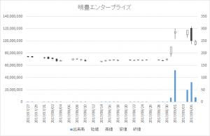 明豊エンタープライズ(8927)-20170906
