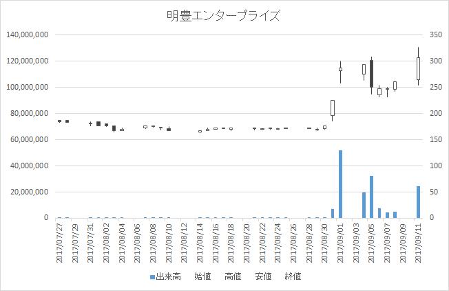 明豊エンタープライズ(8927)-日足20170911