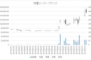 明豊エンタープライズ(8927)-20170920