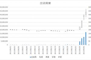 技研興業(9764)-日足20170907
