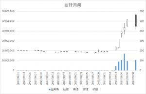 技研興業(9764)-日足20170911