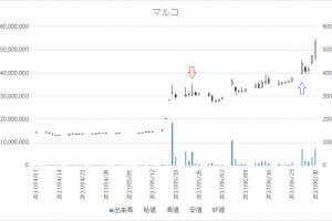 増担保規制日足チャートマルコ(9980)-20170524-20170626