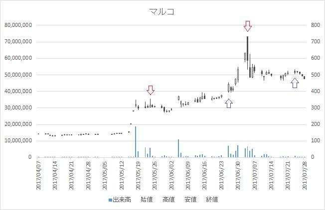 増担保規制日足チャートマルコ9980-20170704-20170724