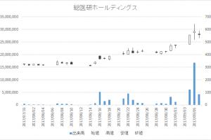 総医研ホールディングス(2385)-日足20170906