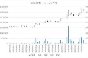 総医研ホールディングス(2385)-日足20170914