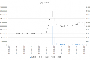 アトミクス(4625)-日足20170905