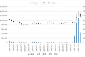 シンワアートオークション(2437)-日足20171006