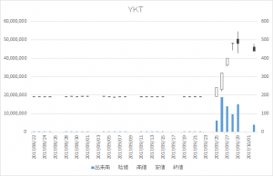 YKT(2693)-日足20171002