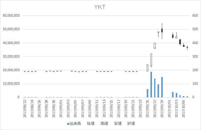 YKT(2693)-日足20171006