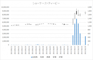 ショーケース・ティービー(3909)-日足20171023