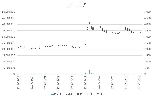 チタン工業(4098)-日足20171010