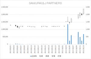 SAMURAI&J PARTNERS(4764)-日足20171013