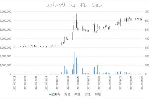 スパンクリートコーポレーション(5277)-日足20171006