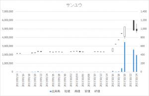 サンユウ(5697)-日足20171024