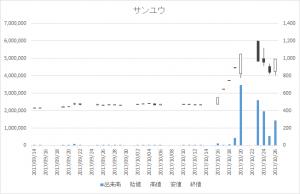 サンユウ(5697)-日足20171026