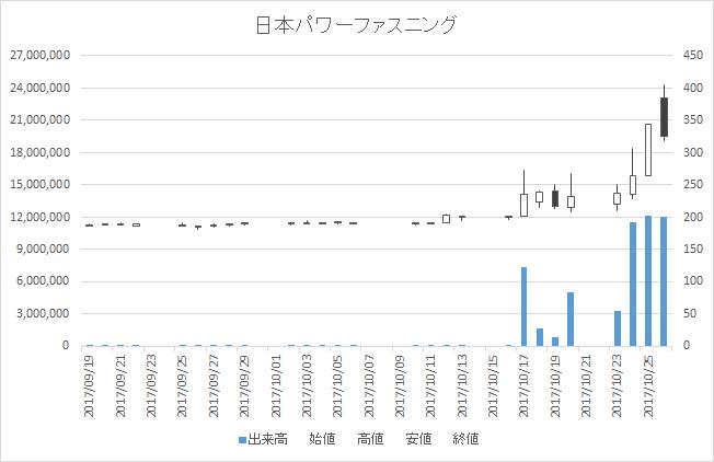 日本パワーファスニング(5950)-日足20171026