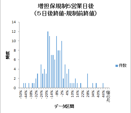 増担保規制5after-histogram201601-201612