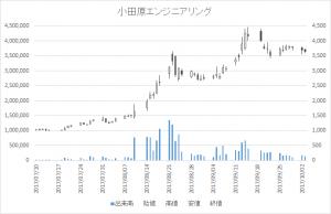 小田原エンジニアリング(6149)-日足20171003